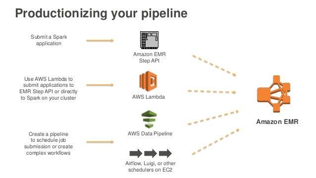Productionizing your pipeline Amazon EMR Step API Submit a Spark application Amazon EMR AWS Data Pipeline Airflow, Luigi, ...