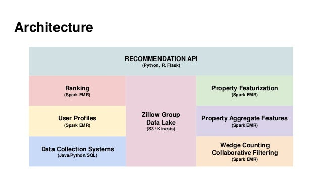 Architecture RECOMMENDATION API (Python, R, Flask) Zillow Group Data Lake (S3 / Kinesis) Property Featurization (Spark EMR...