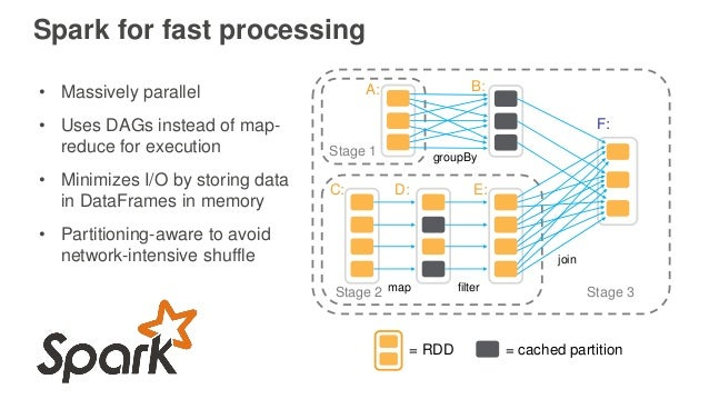 Spark for fast processing join filter groupBy Stage 3 Stage 1 Stage 2 A: B: C: D: E: F: = cached partition= RDD map • Mass...
