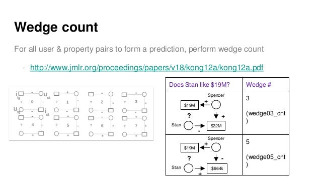 Wedge count For all user & property pairs to form a prediction, perform wedge count - http://www.jmlr.org/proceedings/pape...