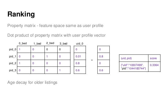 Ranking Property matrix - feature space same as user profile Dot product of property matrix with user profile vector Age d...