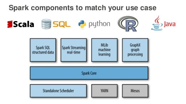 Spark components to match your use case