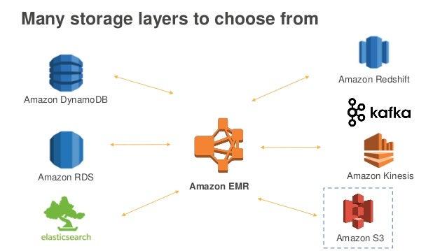 Many storage layers to choose from Amazon DynamoDB Amazon RDS Amazon Kinesis Amazon Redshift Amazon S3 Amazon EMR