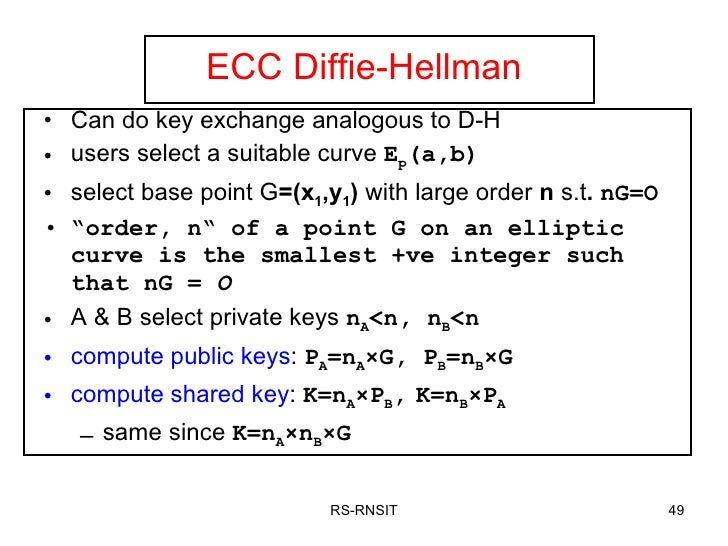 Mathematics Towards Elliptic Curve Cryptography-by Dr  R