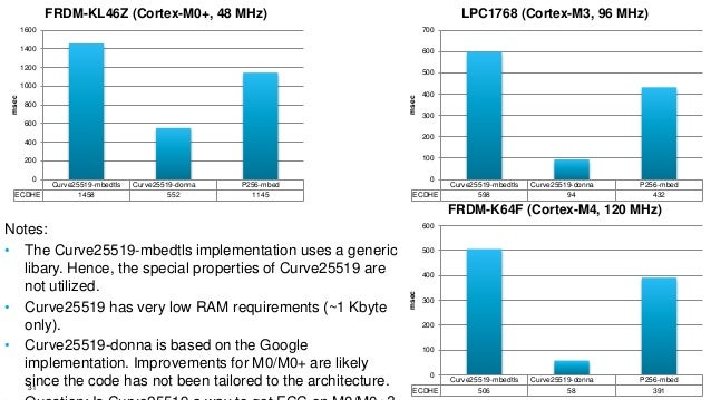 Crypto Performance on ARM Cortex-M Processors