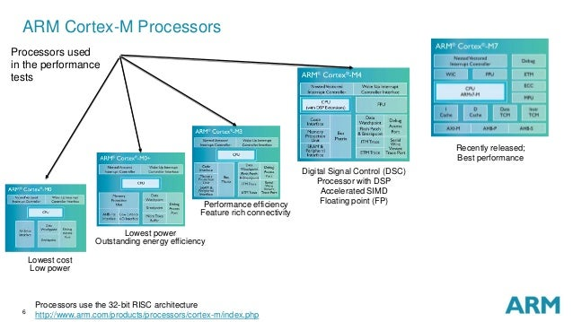 Crypto Performance on ARM Cortex-M Processors