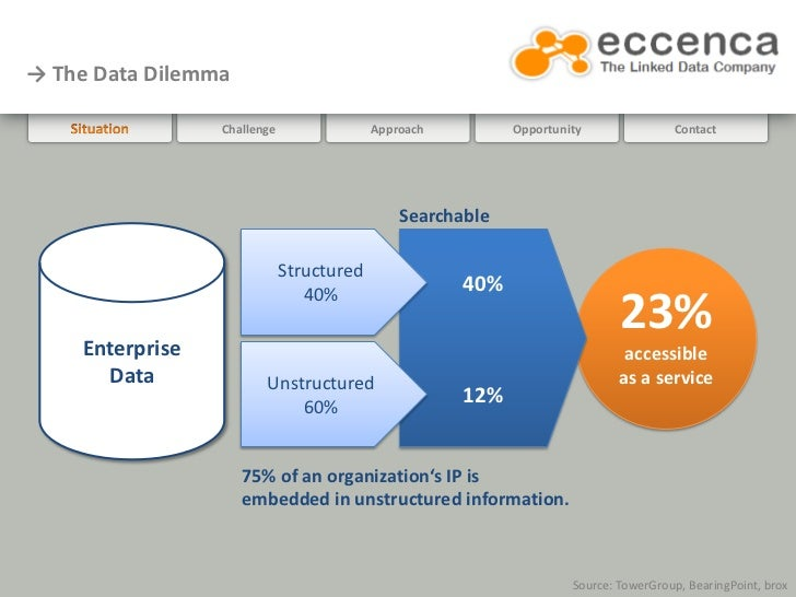 → The Data Dilemma                 Challenge                Approach         Opportunity               Contact            ...