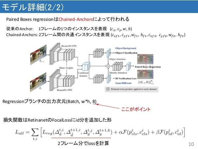 10 モデル詳細(2/2) Paired Boxes regressionはChained-Anchorsによって行われる 従来のAnchor: 1フレームの1つのインスタンスを表現 (𝑐 𝑥, 𝑐 𝑦, 𝑤, ℎ) Chained-Ancho...