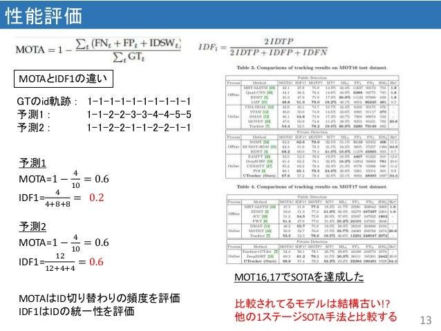 13 性能評価 MOTAとIDF1の違い GTのid軌跡 : 1-1-1-1-1-1-1-1-1-1 予測1 : 1-1-2-2-3-3-4-4-5-5 予測2 : 1-1-2-2-1-1-2-2-1-1 予測1 MOTA=1 − 4 10 =...