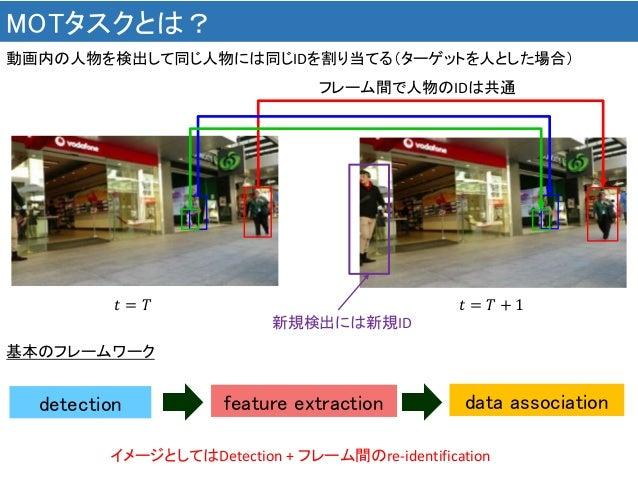 MOTタスクとは? 動画内の人物を検出して同じ人物には同じIDを割り当てる(ターゲットを人とした場合) イメージとしてはDetection + フレーム間のre-identification 𝑡 = 𝑇 + 1𝑡 = 𝑇 フレーム間で人物のID...