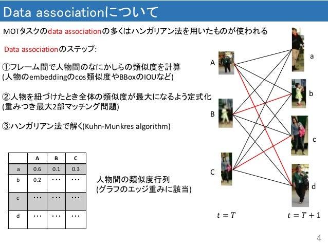 4 Data associationについて MOTタスクのdata associationの多くはハンガリアン法を用いたものが使われる 𝑡 = 𝑇 A B C a b c d A B C a 0.6 0.1 0.3 b 0.2 ・・・ ・・・...