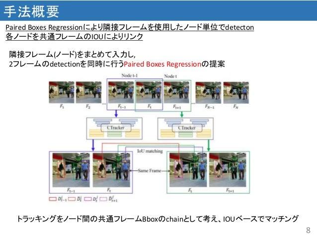 8 手法概要 Paired Boxes Regressionにより隣接フレームを使用したノード単位でdetecton 各ノードを共通フレームのIOUによりリンク 隣接フレーム(ノード)をまとめて入力し, 2フレームのdetectionを同時に行...