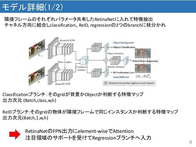 9 モデル詳細(1/2) 隣接フレームのそれぞれパラメータ共有したRetinaNetに入れて特徴抽出 チャネル方向に結合しclassification、ReID, regressionの3つのbranchに枝分かれ Classification...