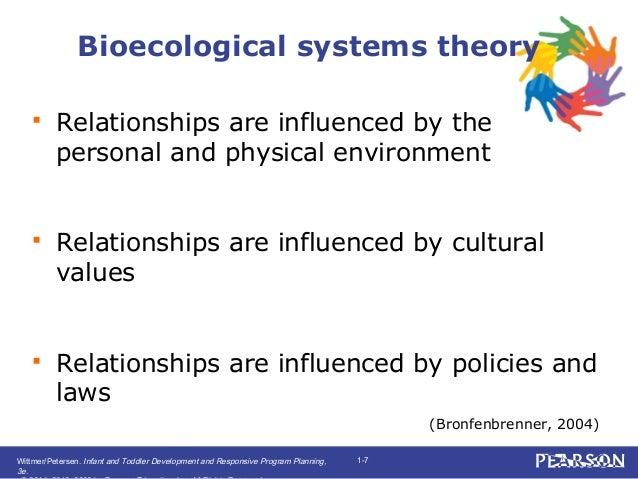The Bioecological Model of Human Development.