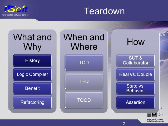 your trusted software partner CMM www.itsoft.com.eg 12 info@itsoft.com.eg Level 3® Teardown