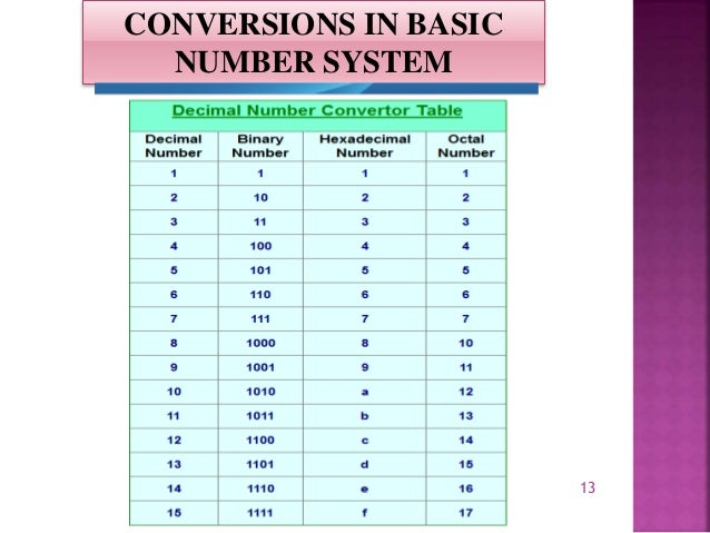 conversion of number systems Conversion between different number systems positional number systems our decimal number system is known as a positional number system, because the value of the number depends on the position of the digits.