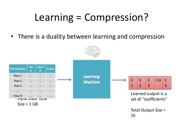 Learning = Compression? • There is a duality between learning and compression Input Data Total Size = 1 GB Learned output ...