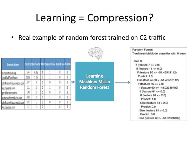 Learning = Compression? • Real example of random forest trained on C2 traffic