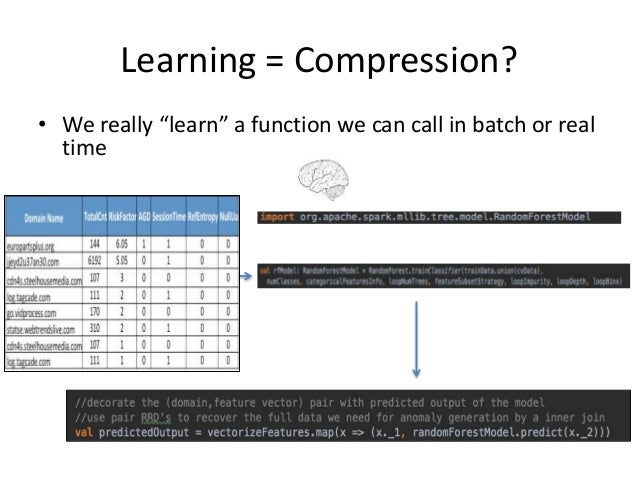 """Learning = Compression? • We really """"learn"""" a function we can call in batch or real time"""