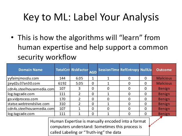 Key to ML: Label Your Analysis Domain Name TotalCnt RiskFactor AGD SessionTime RefEntropy NullUa Outcome yyfaimjmocdu.com ...