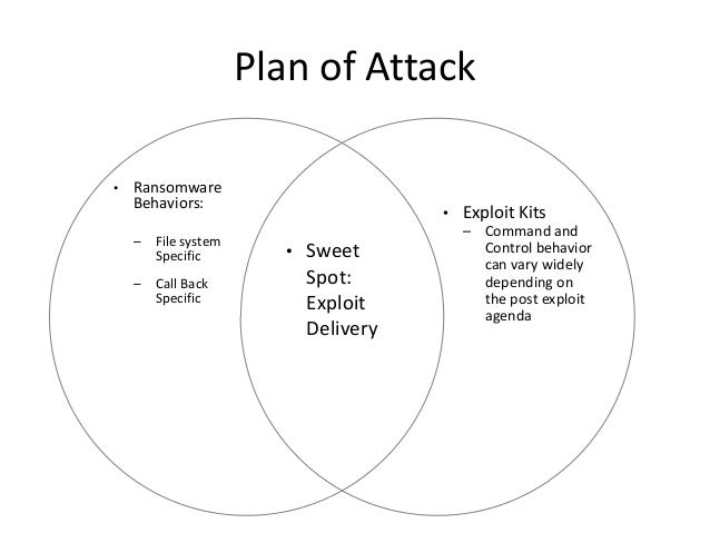 Plan of Attack • Sweet Spot: Exploit Delivery • Ransomware Behaviors: – File system Specific – Call Back Specific • Exploi...