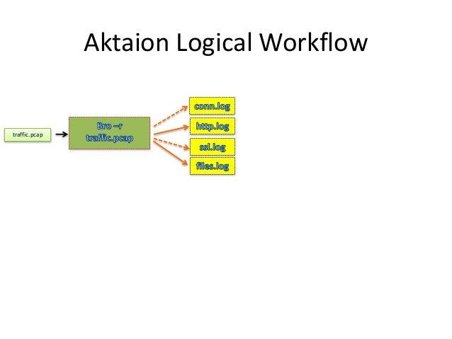Aktaion Logical Workflow traffic.pcap