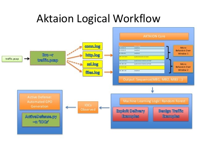 Aktaion Logical Workflow AKTAION Core traffic.pcap AD_IP Mime Type 10.10.50.25 text/html 10.10.50.25 text/html 93.190.48.4...