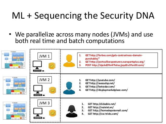 ML + Sequencing the Security DNA • We parallelize across many nodes (JVMs) and use both real time and batch computations J...