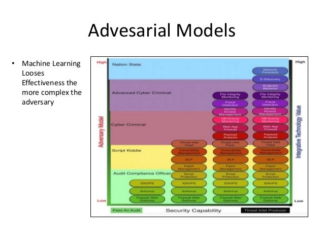Advesarial Models • Machine Learning Looses Effectiveness the more complex the adversary