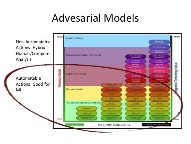 Advesarial Models Automatable Actions: Good for ML Non-Automatable Actions: Hybrid Human/Computer Analysis