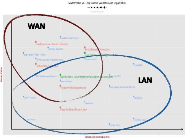 Cybersecurity Analytics: ROIv1