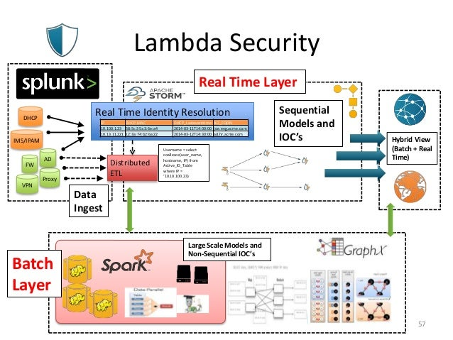 Lambda Security 57 DHCP IMS/IPAM FW Proxy VPN AD Real Time Identity Resolution Distributed ETL Username = select coallesce...