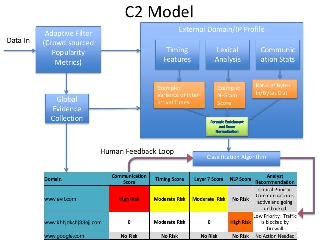 Adaptive Filter (Crowd sourced Popularity Metrics) External Domain/IP Profile Data In Global Evidence Collection C2 Model ...