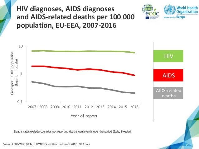 hiv surveillance report vol 25 Google scholar centers for disease control and prevention (2013b) hiv  surveillance report, vol 25 published february 2015 hiv among.