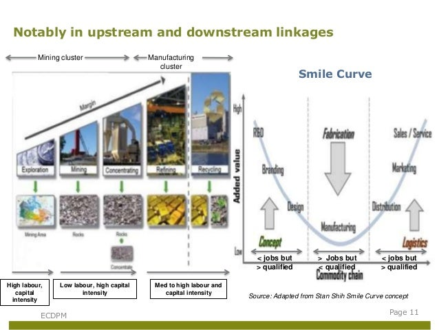 downstream linkages in the zambian copper industry Mining fdi and urban economies in sub-saharan africa: exploring the possible linkages.