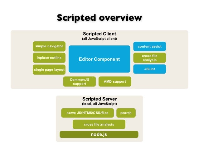 Scripted overview                              Scripted Client                             (all JavaScript client)simple n...