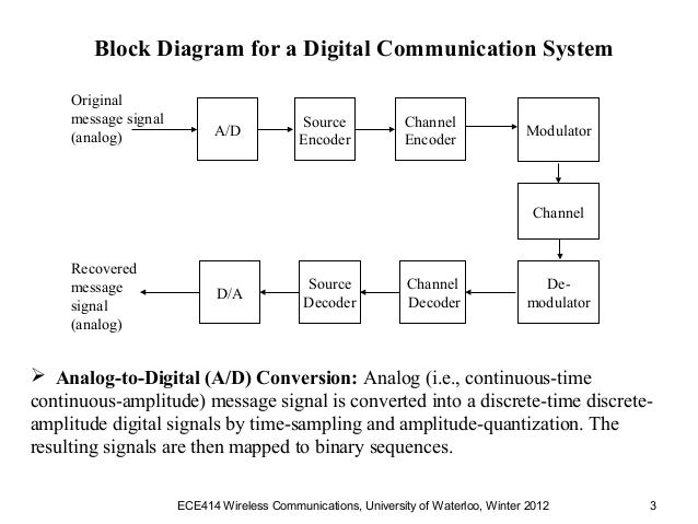 Ece414 chapter3 w12 block diagram for a digital communication system ccuart Choice Image