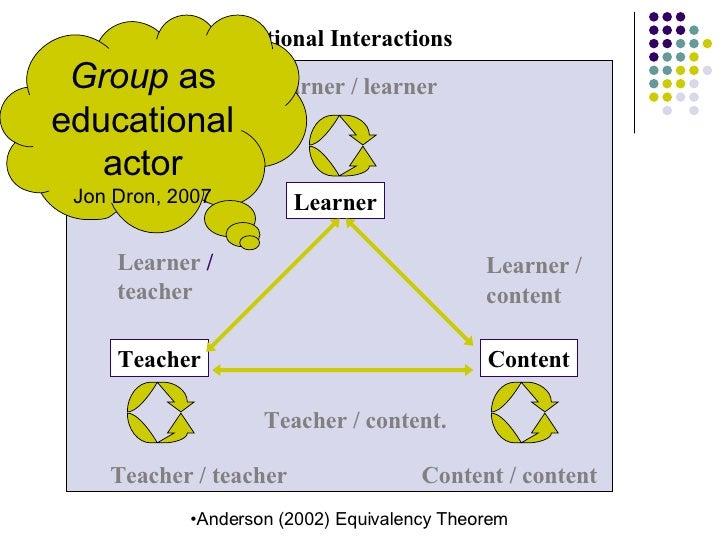 Learner Teacher Content Educational Interactions   Learner  / teacher Teacher / content. Teacher / teacher Content / conte...