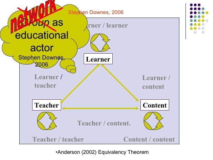 Learner Teacher Content Learner  / teacher Teacher / content. Teacher / teacher Content / content Learner / learner Learne...
