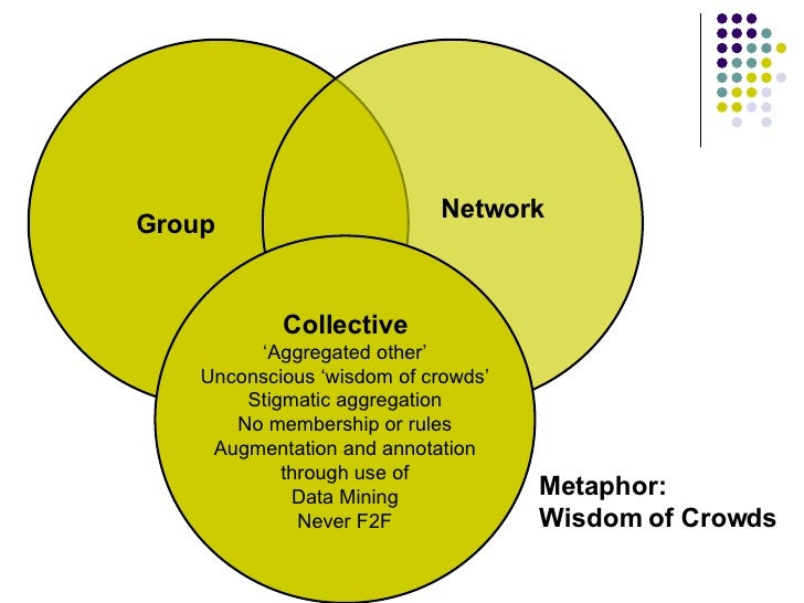 Metaphor:  Wisdom of Crowds Group Network Collective ' Aggregated other' Unconscious 'wisdom of crowds' Stigmatic aggregat...