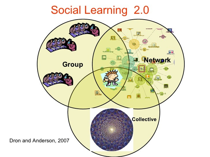 Social Learning  2.0 Dron and Anderson, 2007 Collective Group Network