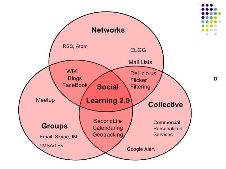 D Networks Groups   Collective WIKI  Blogs FaceBook Del.icio.us Flicker Filtering SecondLife Calendaring Geotracking Socia...
