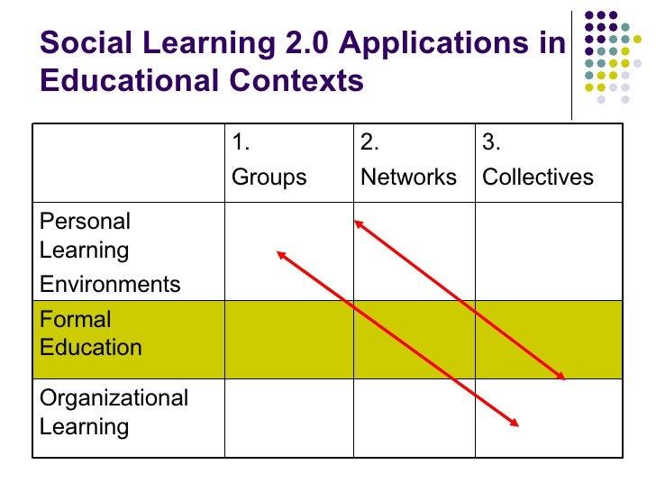 Social Learning 2.0 Applications in Educational Contexts Organizational Learning Formal Education Personal Learning Enviro...