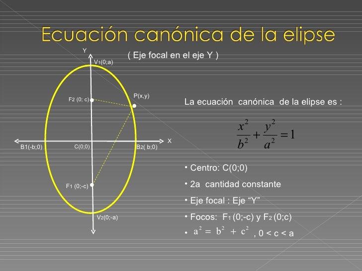 Las Mejores 21 Ideas De Conicas Elipse La Elipse Hiperbola Ecuaciones