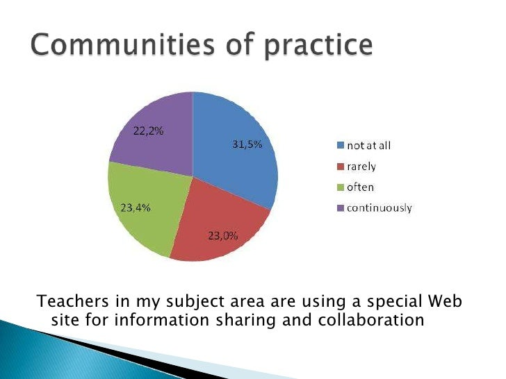 Teachers in mysubjectarea are using a specialWebsiteforinformationsharing and collaboration<br />Communitiesofpractice<br />