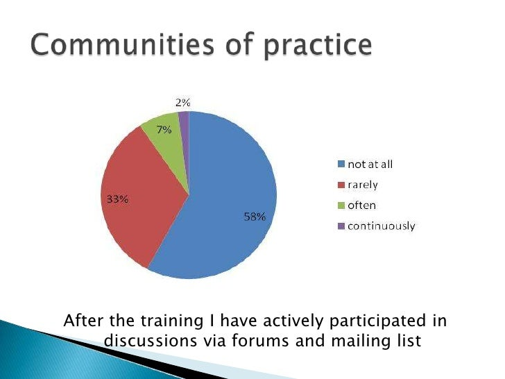 Afterthetraining I haveactivelyparticipatedindiscussionsviaforums and mailing list<br />Communitiesofpractice<br />