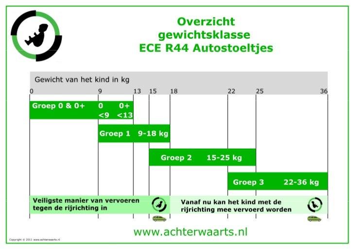 ECE-R44 autostoeltjes gewichtsklasse overzicht