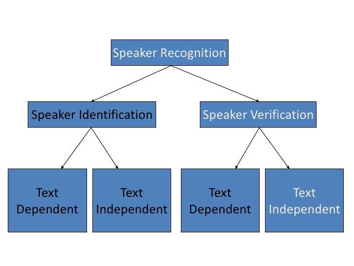 Speaker Recognition<br />Speaker Identification<br />Speaker Verification<br />Text<br />Dependent<br />Text<br />Independ...