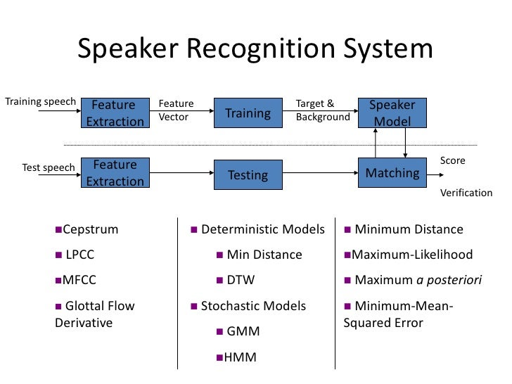 speaker independent speech recognizer development Speaker verication and speech recognition in persian and english hossein zeinali 1 2, hossein sameti 2,  robustness in text-independent speaker recognition depends heavily on the availability of large amounts of in-domain train-  development of an android application and server programs.