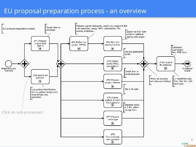 preparation of project proposal Proposal preparation and routing  the ui has established a set of policies and procedures to guide the sponsored project proposal submission and award acceptance .